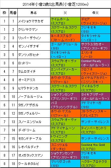 小倉2歳ステークス2014出馬表