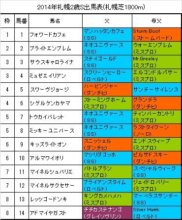 札幌2歳ステークス2014出馬表