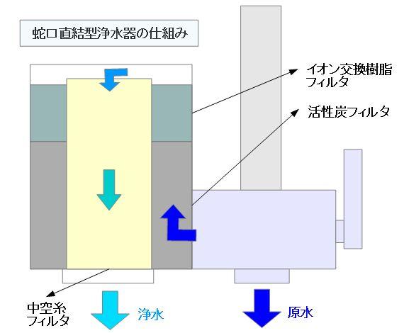 蛇口直結型浄水器の仕組み