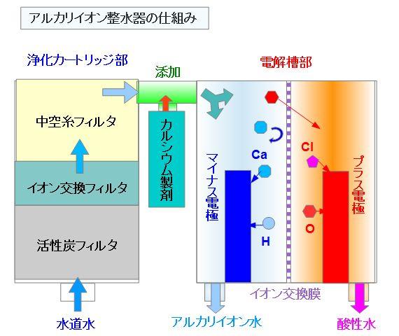 アルカリイオン整水器の仕組