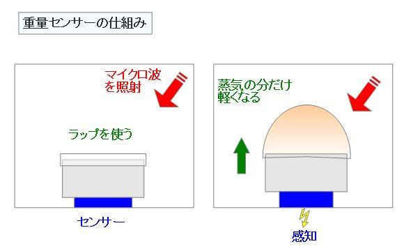 重量センサーの仕組み