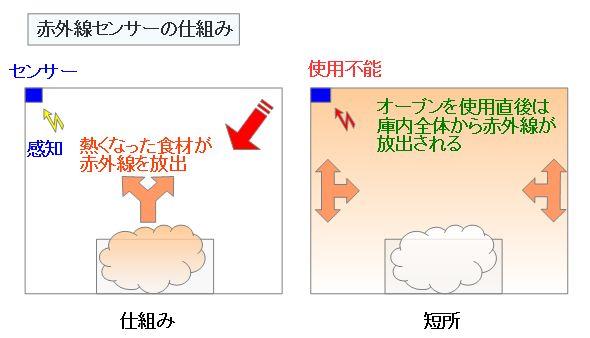 赤外線センサーの仕組み