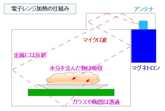 電子レンジの仕組み