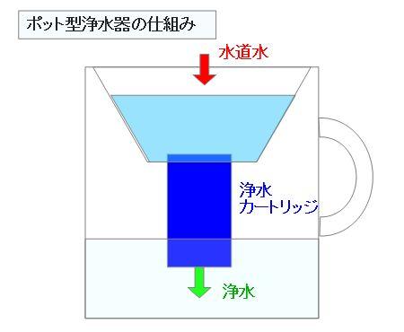 ポット型浄水器の仕組み