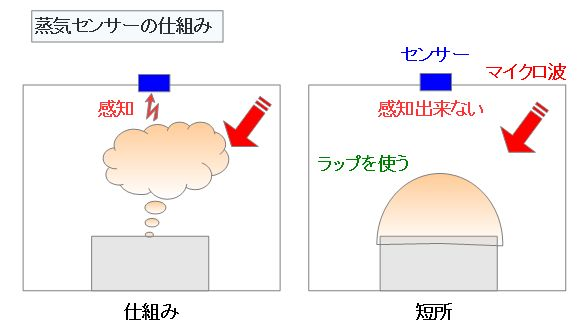 蒸気センサーの仕組み
