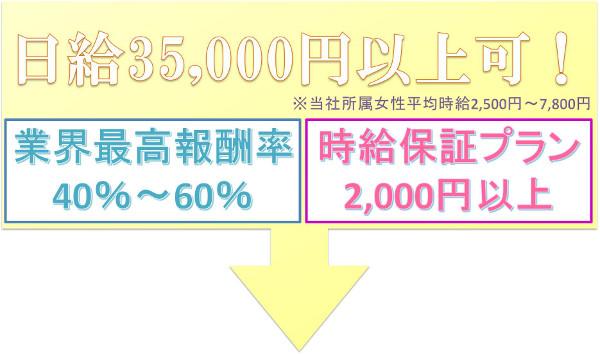 名古屋高収入チャットレディ日給3.5万