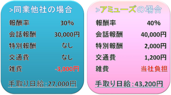 チャットレディ名古屋のお給料比較