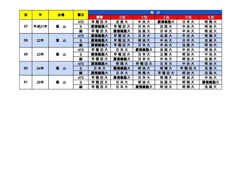 関東学生ヨット春季選手権大会の記録 - 57回~62回