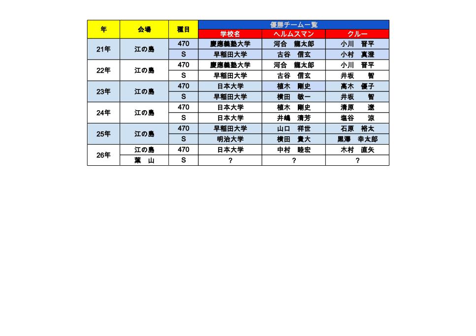 関東学生ヨット個人選手権大会の記録 - 21~25年