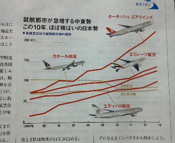 就航都市が急増する中東勢 この10年、ほぼ横ばいの日本勢