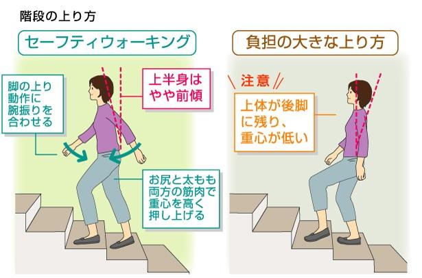 階段 昇降 効果 階段の昇り降りがトレーニングになる!驚きの効果とやり方とは