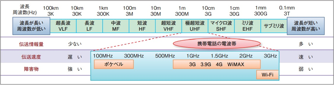 無線で利用する電波帯