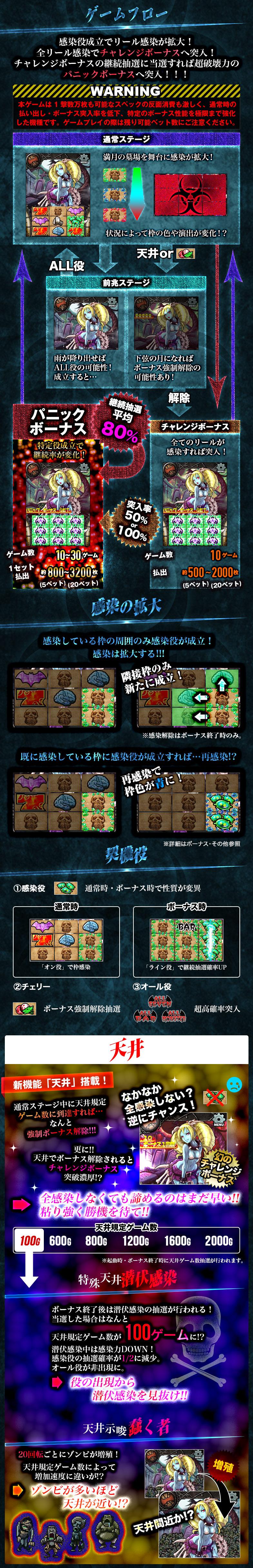 MONSTER-ゾンビ- ゲームフロー