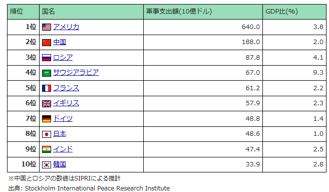 2013 軍事費