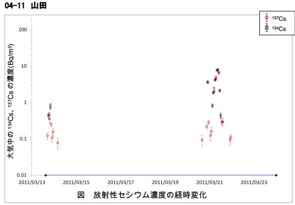 SPMフィルター汚染地図宮城山田