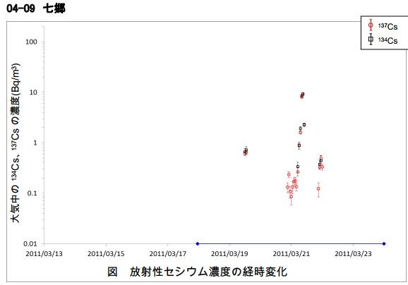 SPMフィルター汚染地図宮城七郷