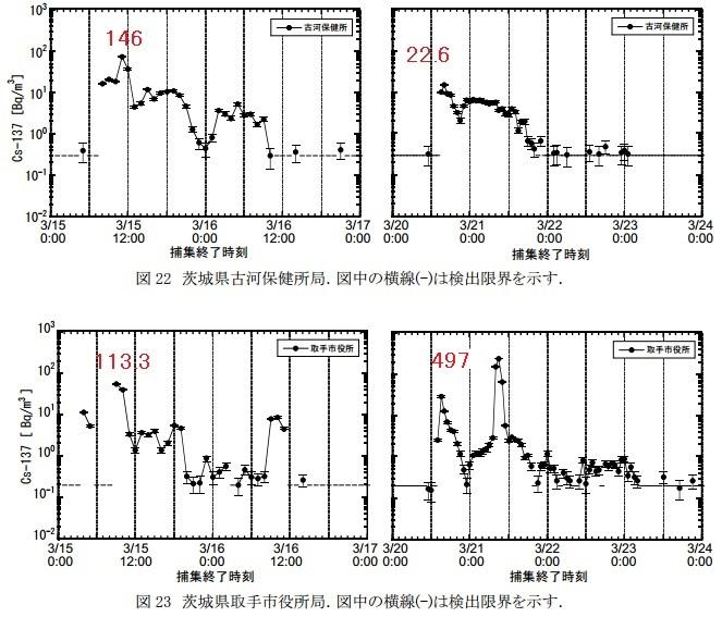 SPMフィルター汚染地図関東茨城