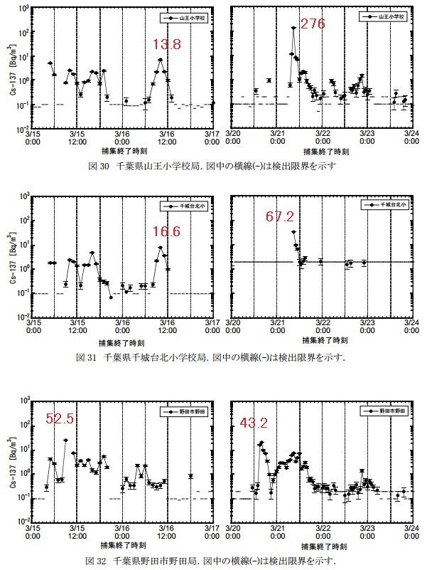 SPMフィルター汚染地図関東千葉