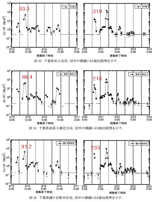 SPMフィルター汚染地図関東千葉2