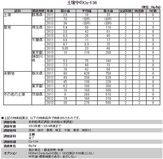 関東134