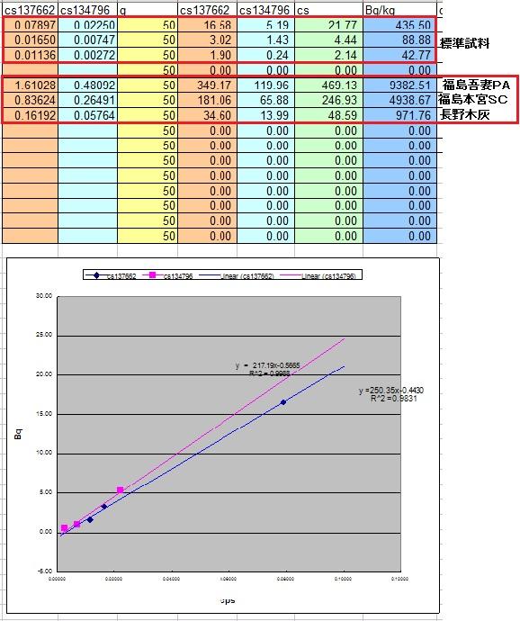 福島土壌汚染2