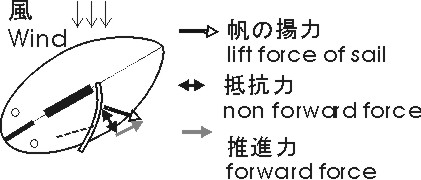 Principle of sailboat running against wind