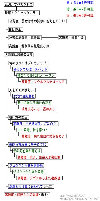 モンハン4G 村クエ★10 簡易チャート 流れ