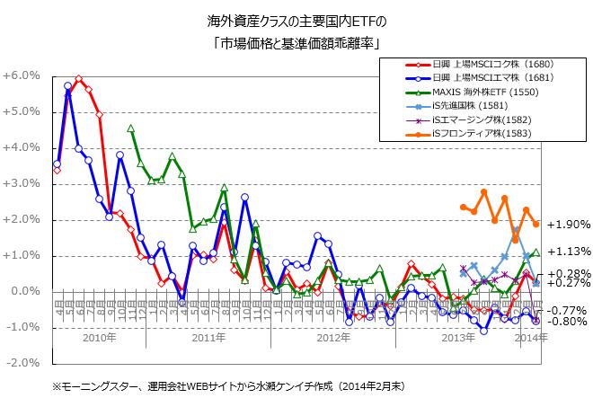 海外資産クラスの主要国内ETFの「市場価格と基準価額乖離率」(2014年2月末)