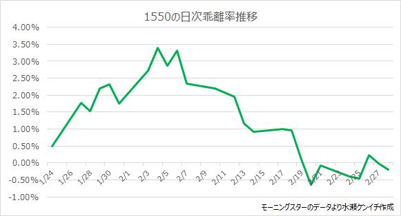 1550の日次乖離率推移