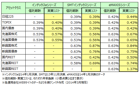 主要インデックスファンドシリーズの実質コスト比較(2014年決算)