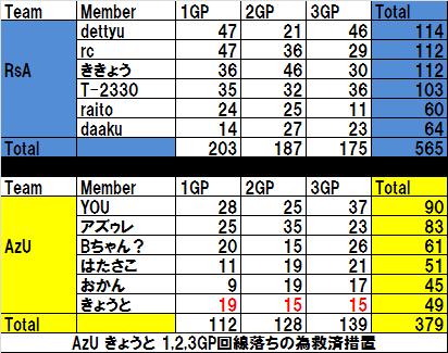 RsA VS AzU 01