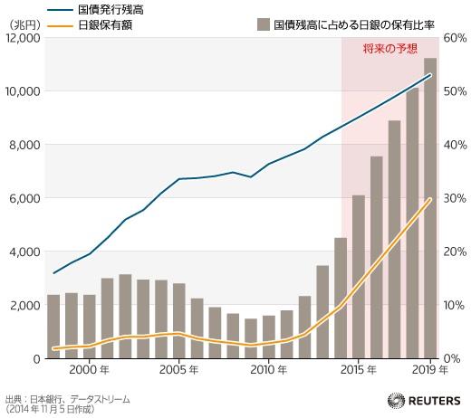 日本国債市場で高まる日銀の存在感