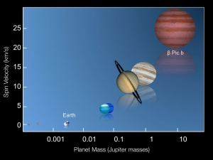 relation between mass and rotational speed of planets