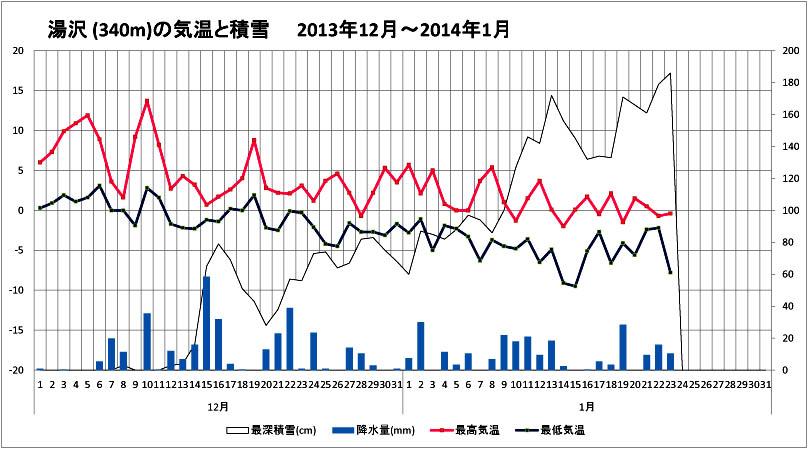 (2) 関東雪崩資料 この冬の湯沢の積雪と気温の様子のコピー
