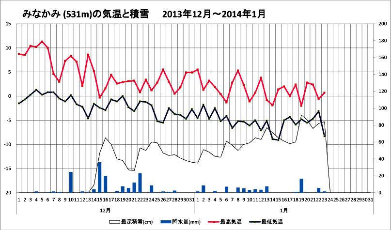 (3) 関東雪崩資料 この冬のみなかみの積雪と気温の様子のコピー