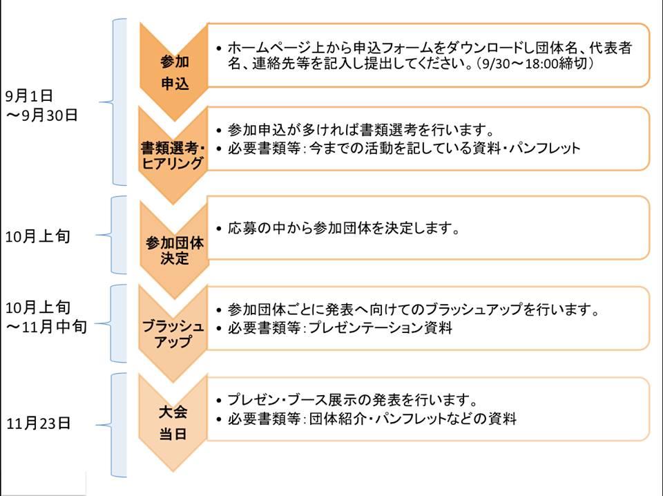 参加の流れ (2)