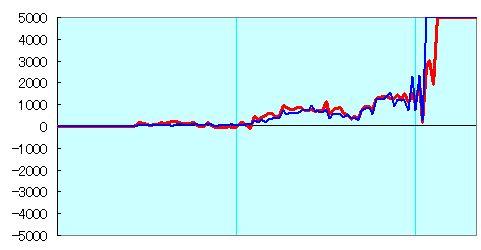 NHK杯郷田vs橋本形勢評価グラフ