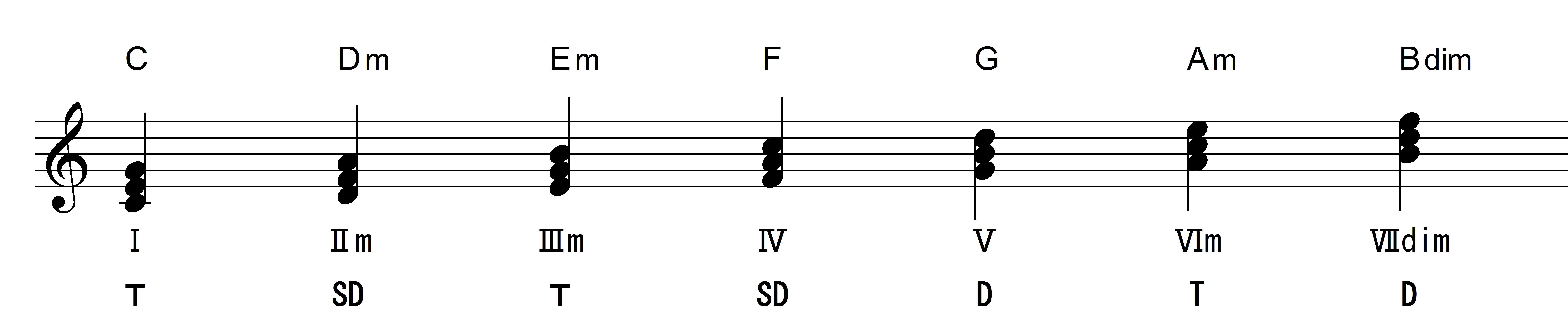 ダイアとニックコード3和音