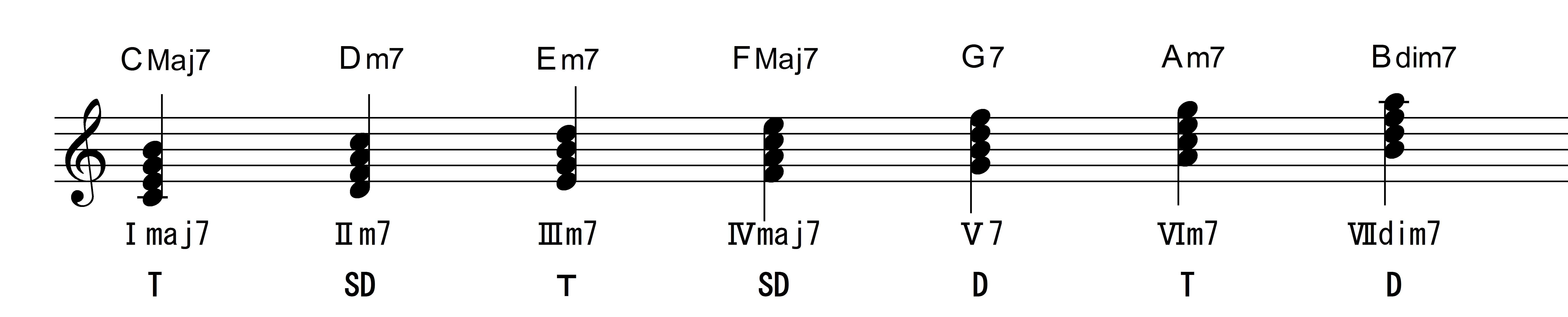 4和音ダイアトニック