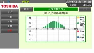 140412_発電量