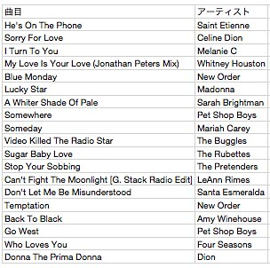 「Dance Tracks」曲目表