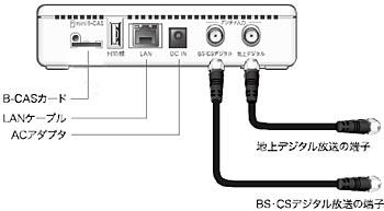 TV Tuner接続