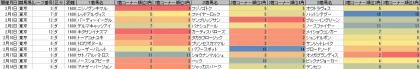 脚質傾向_東京_ダート_1600m_20140105~20140218