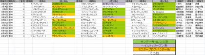 馬場傾向_阪神_芝_1400m_20130105~20130414