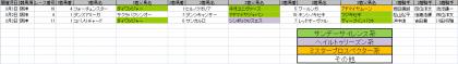 馬場傾向_阪神_芝_1400m_20140105~20140309