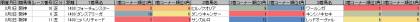 脚質傾向_阪神_芝_1400m_20140105~20140309