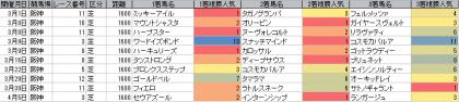 人気傾向_阪神_芝_1600m_20140105~20140406