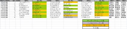 馬場傾向_東京_芝_2400m_20130420~20130526
