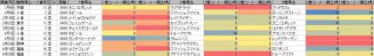 脚質傾向_芝_2600m以上_20140105~20140427