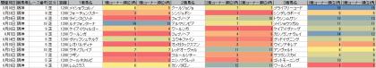 脚質傾向_阪神_芝_1200m_20140105~20140907